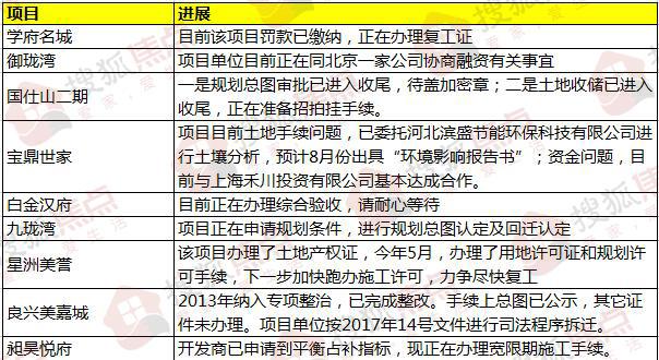 焦点情报站:石家庄9大项目曝新进展 一城中村列入棚改计划