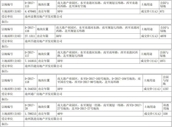 沧州市渤海新区12宗住宅用地成功出让 总面积超千亩