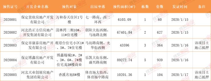 证件丨保定5楼盘2094套房源获预售证 含观璟臺、香溪名旭