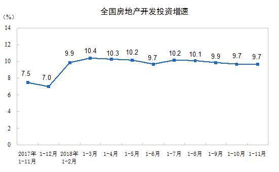 统计局:前11个月商品房销售增速回落 个人按揭下降