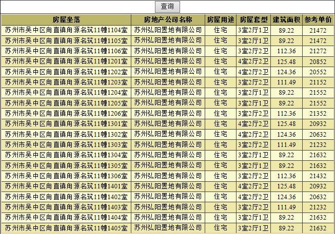 快讯|姑苏正弘府首领406套住宅预售 均价21000元/㎡