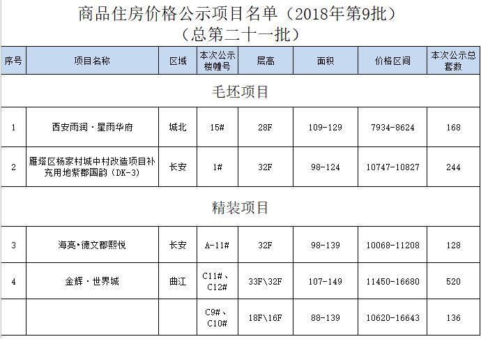 西安1196套商品住宅价格公示 最低7934元/平