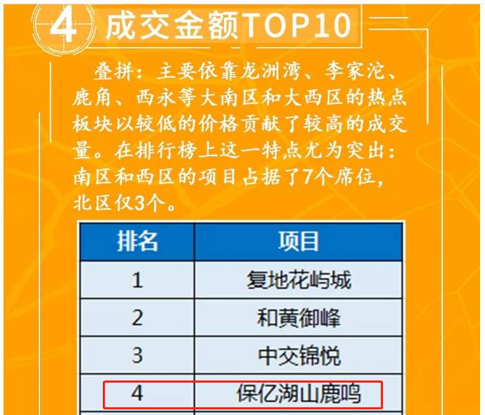 榜上有名,保亿·湖山鹿鸣荣膺2019上半年叠拼销量TOP4