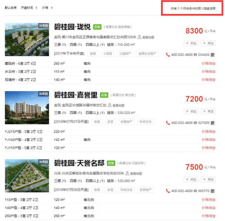 银川新房均价上涨2.9% 而这个楼盘却环比下降16.28%