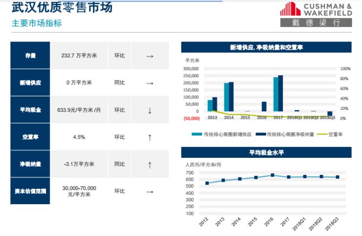 五年内武汉有望新增19家购物中心 恒隆、华润万象城等在列