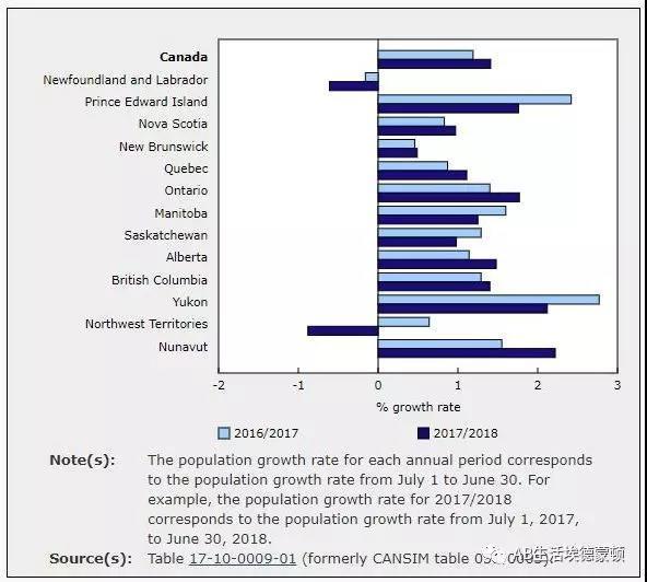 中国移民加拿大的人数再次大幅上升,带动加拿大房产经济
