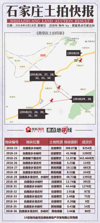 搜狐焦点石家庄5月房地产市场月报