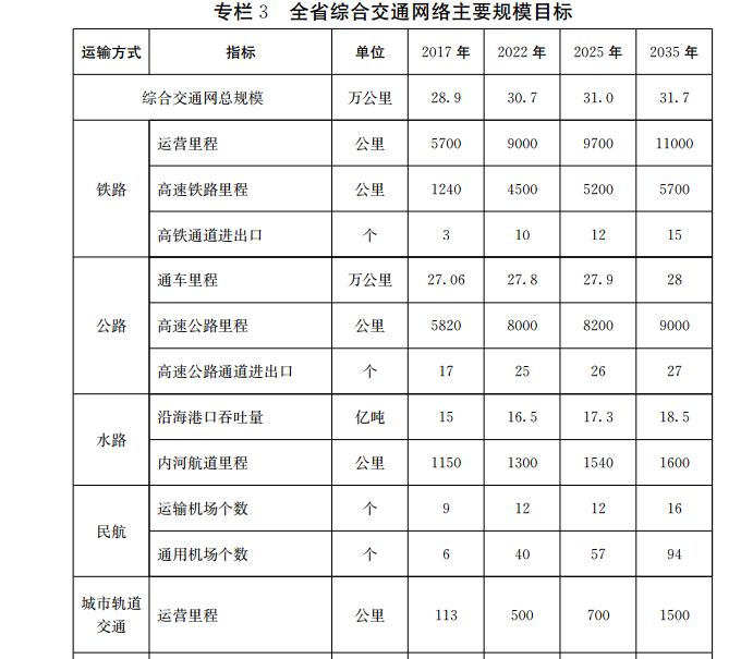 山东省综合交通网中长期发展规划:烟台不仅有了地铁还多了飞机场