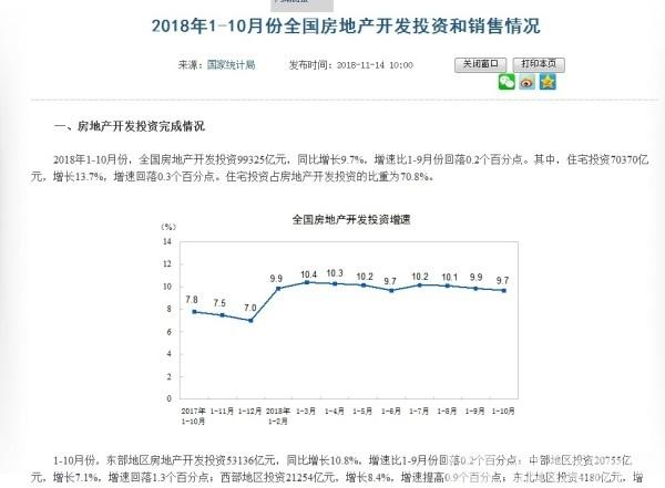 全国商品房销售面积连涨41个月 东部地区9连降