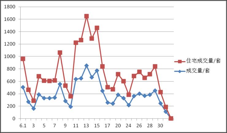 """6月长春楼市呈""""过山车""""趋势 受政策影响长春下半年或将保持低"""