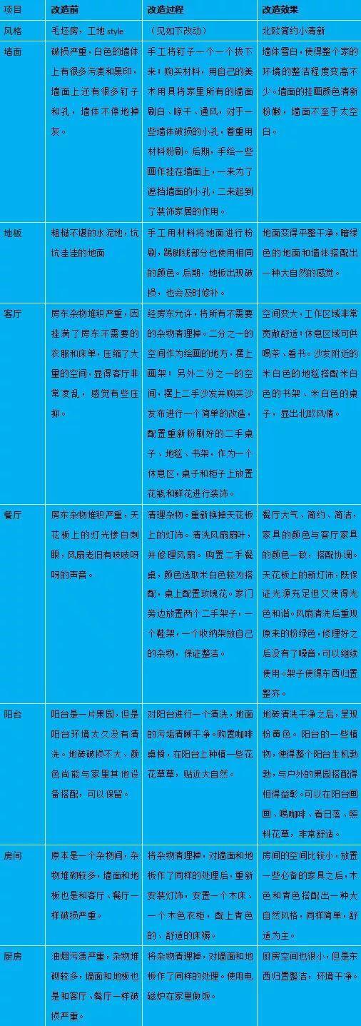 颜值飙升!广州女子花1万改造城中村租房