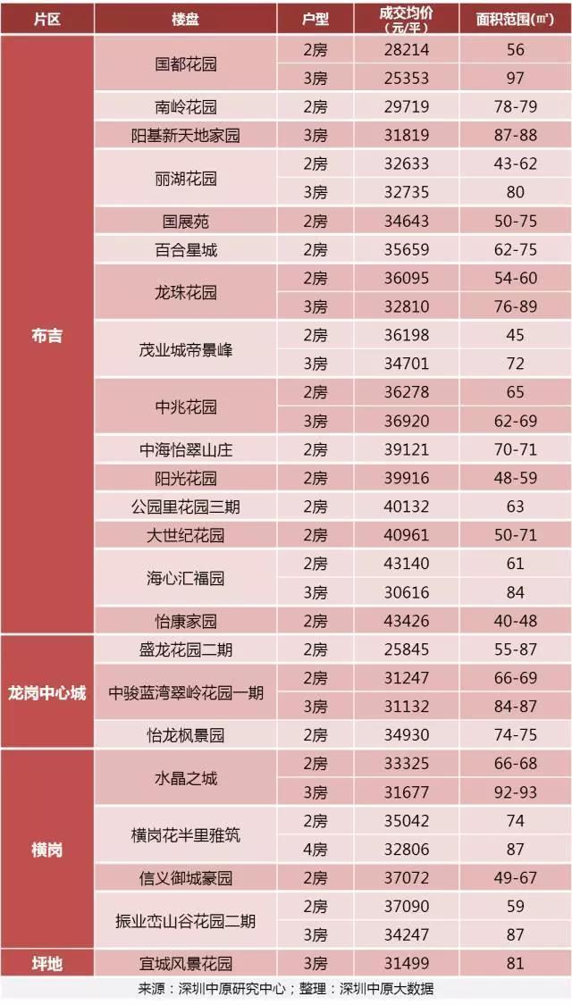 首付≤100万!在深圳竟还可以买到这些房子!
