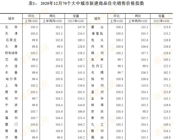 2020年12月北京商品住宅销售价格上涨0.3%
