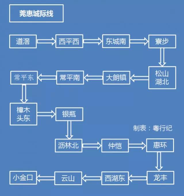 最全省内高铁线路图来了!以后在江门竟可坐高铁去这么多地方!