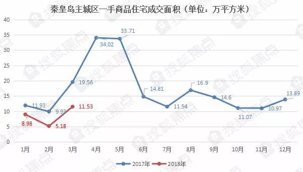 3月秦皇岛新房成交涨了一倍多,2018年到底该不该买房?