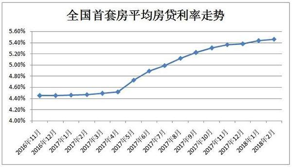 首套房贷利率连升14个月 贷100万30年利息多出22万