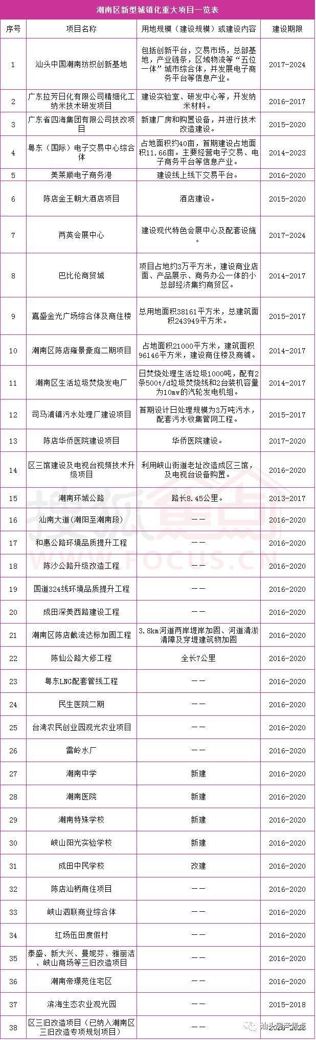 汕头新型城镇化规划(2016