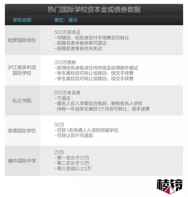 """恐怖!香港""""择校费""""炒到1000万,这会是深圳的明天吗?"""