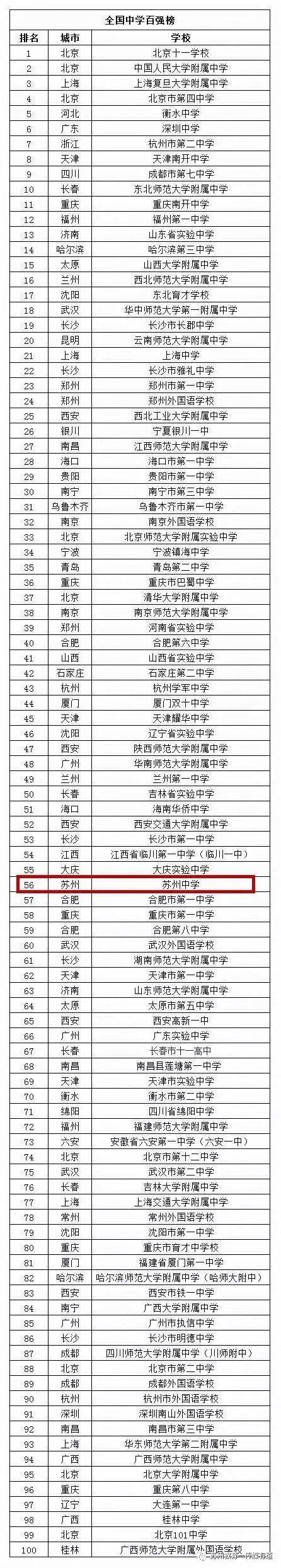 厉害!苏州四所学校入选中国中小学百强榜,有你的母校吗?
