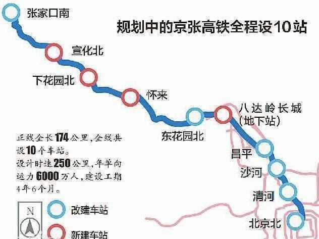 北京到张家口修建时速350公里的高铁