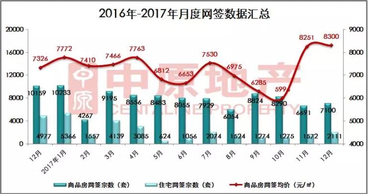 2017年12月中山住宅网签2111套
