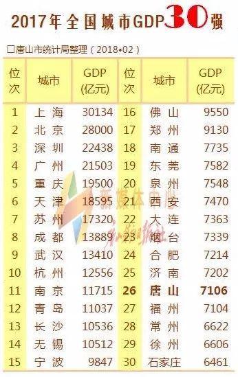 2019中国城市gdp排行_中国城市经济GDP排名2018排行榜2018年全国31个省一季度经济成绩