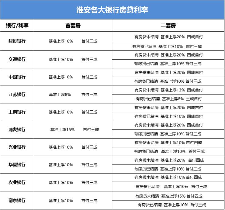 """2017""""余额不足"""" 淮安首套房利率最高已上浮"""