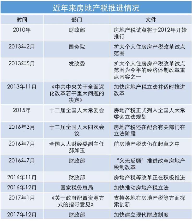 中国房地产市场2017总结与2018展望