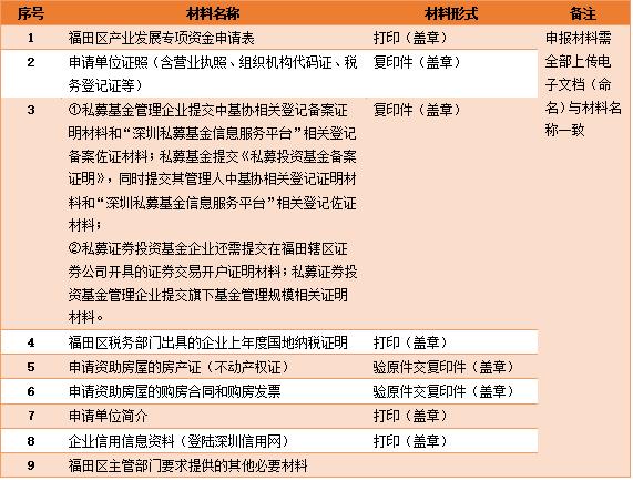 深圳福田招徕私募放大招 :新落户支持500万 购房支持3000万
