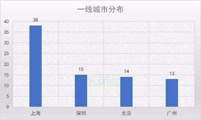 2018年上海城市人口_全国19大重点城市2018下半年又将开315座购物中心