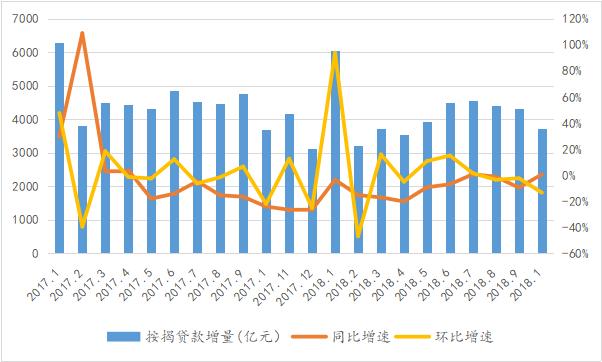 首套房借款利率涨幅收窄,19家银行下调利率