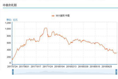 华大基因市值首次跌破300亿元 去年市值曾达千亿元丨新京报财讯
