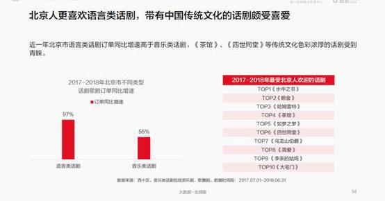 北京消费气质报告:爱卡丁车超过健身 边吃川菜边喝二锅头