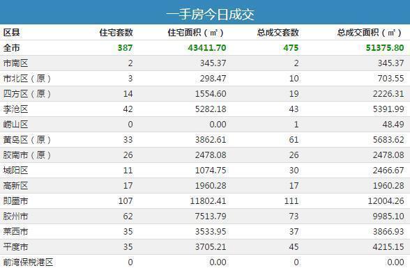 1月9日青岛新房成交475套