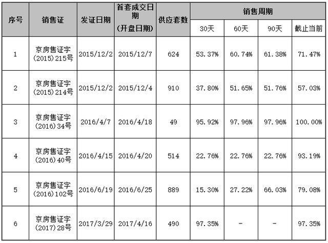 数字地产5:北京写字楼市场1