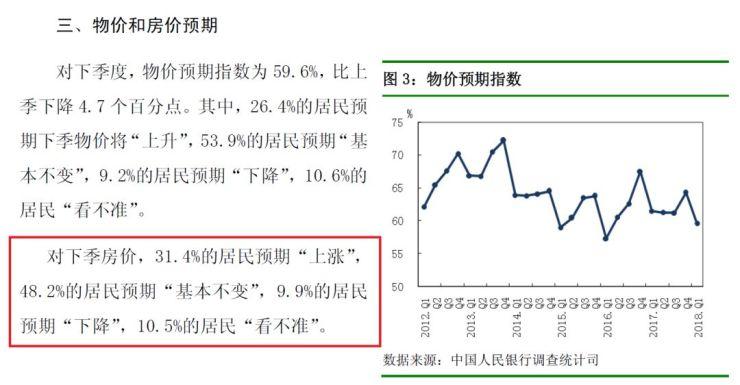 刚刚,央行公布:10个中国人,只有1个相信房价要跌!
