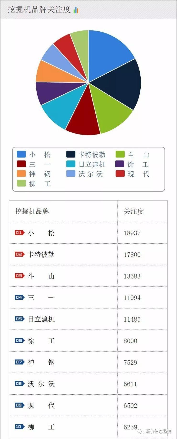 """【周一】行业销量再创新高,一""""机""""难求"""