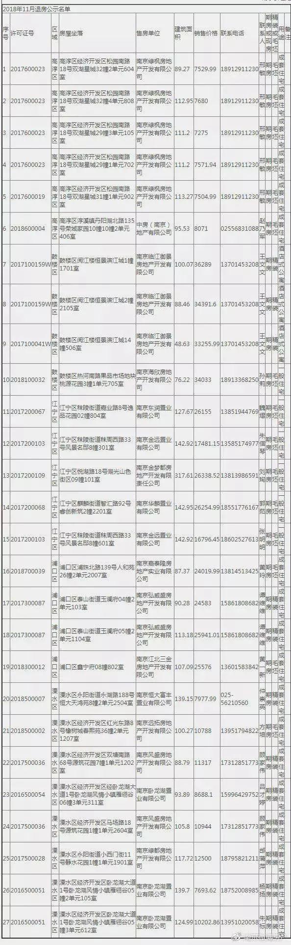 11月27套退房名單出爐,均價34380元/㎡起,南站熱盤都薈天地新領銷許!