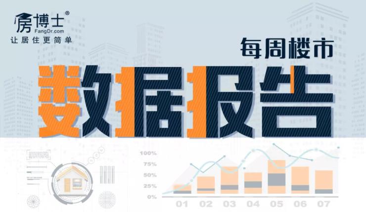 成交几近翻倍+商服产品供应暴涨564.18% 广州楼市发生了什么?