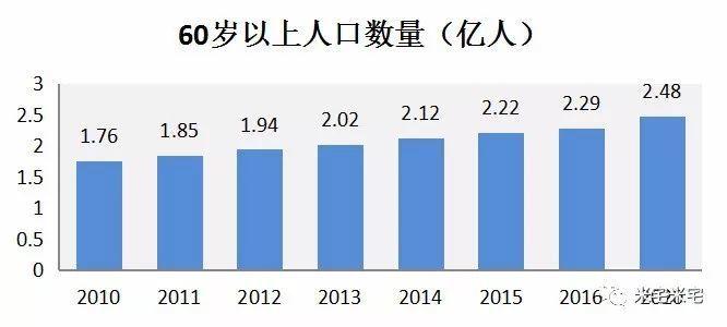 中国60岁以上人口2.3亿,养老产业不容小视!