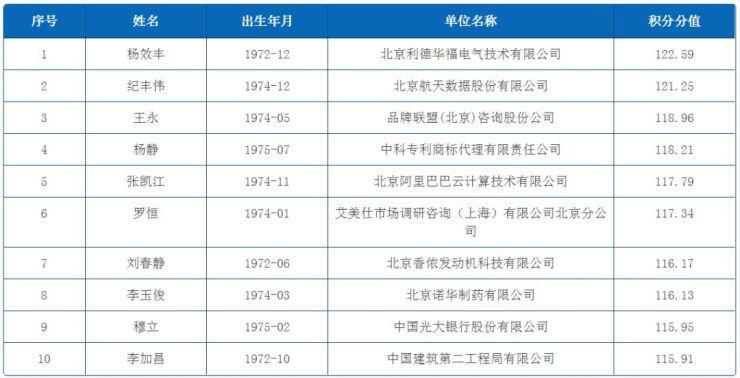 6019人!北京积分落户首批名单公示,年龄最小31岁