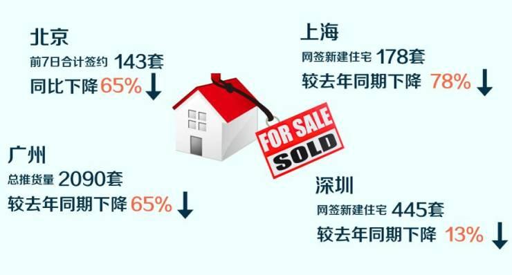 今年的十一黄金周楼市成绩单非常惨淡,还要不要买房呢?