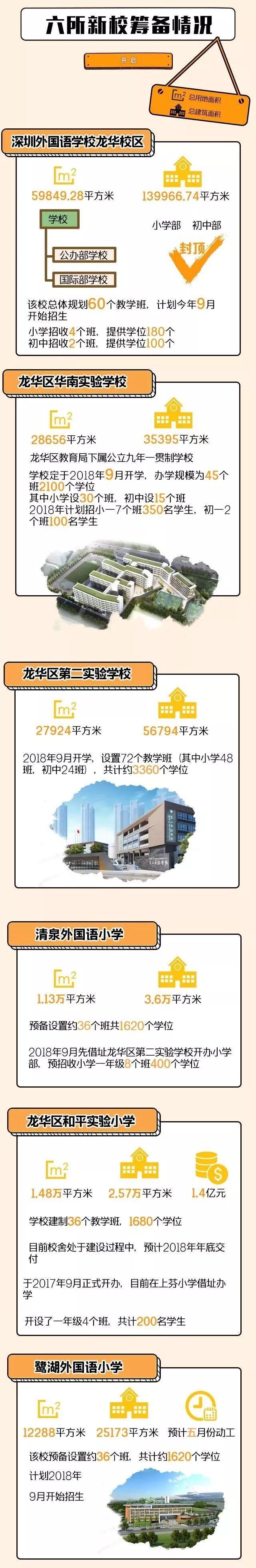 11160个新增学位!今年9月,龙华这6所新校将登场,还有...