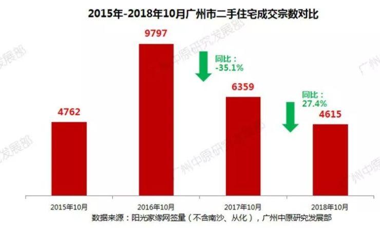 超7成盘源让利出售——10月广州二手住宅报告