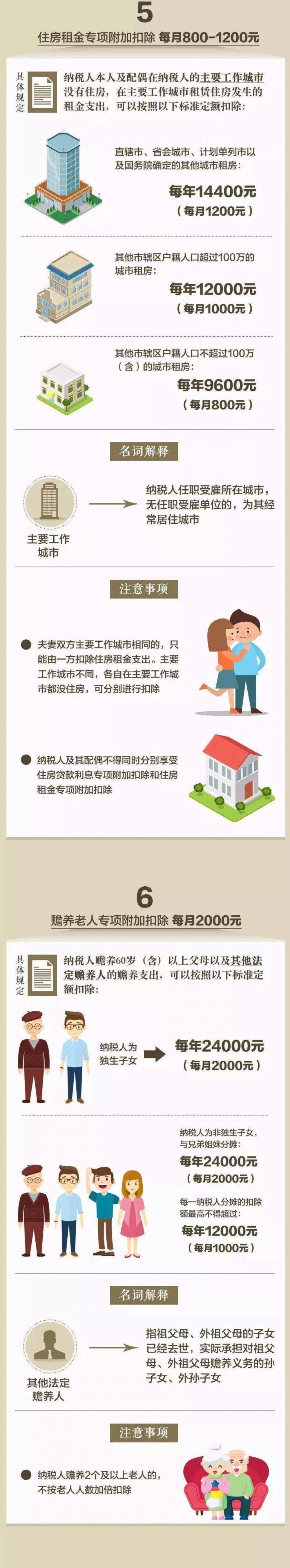 """普大喜奔!首套房贷利息扣除1000元/月,3分钟读懂""""个税新法"""""""
