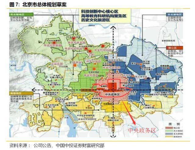 学长读研报丨北京规划不只雄安新区哦!不妨