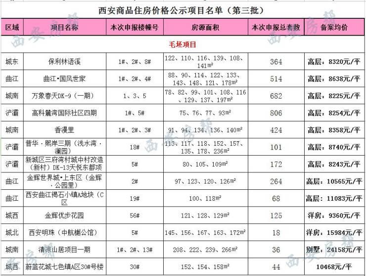西安物价局一次性公示19家楼盘备案价格,有7家都在8000档!