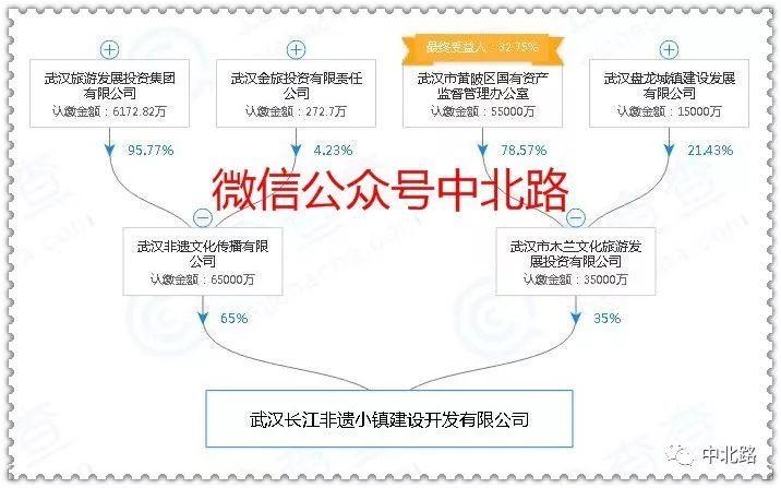 旅发投:长江非遗小镇已纳入武汉市城市总体规划