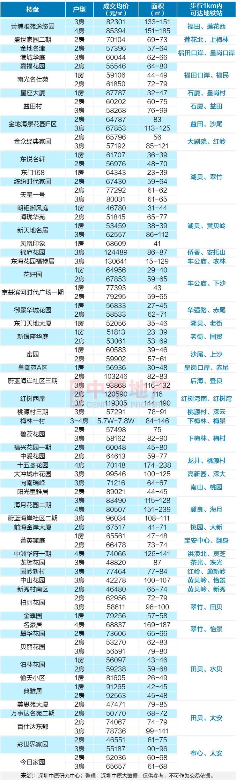 国庆看房清单:3.6万/平起,157个地铁盘任您挑!
