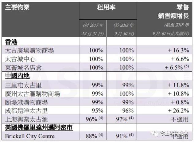 北京颐堤港销售增长几乎停滞 6年时间 太古地产最好零售物业变最差